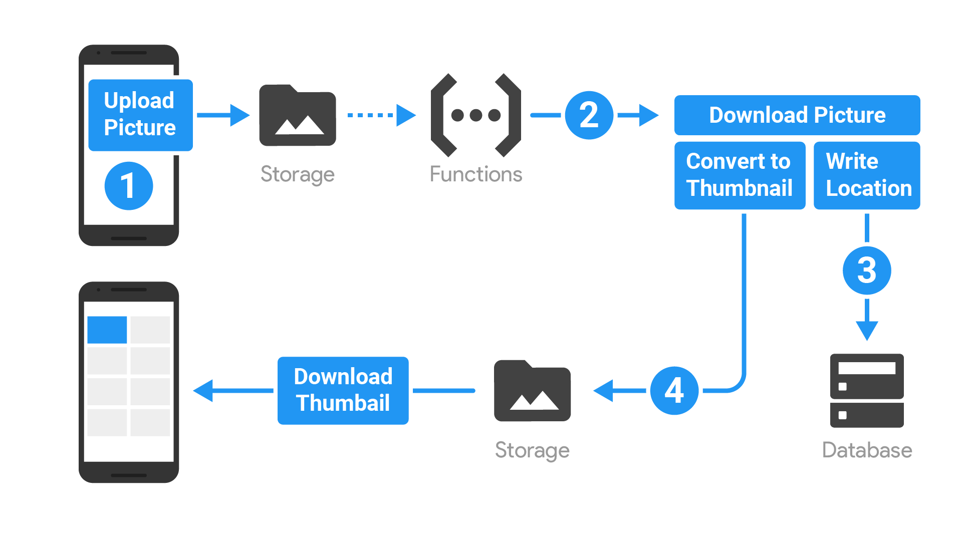 Execute intensive tasks in the cloud instead of in your app