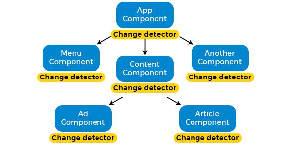 Angular JS Flow